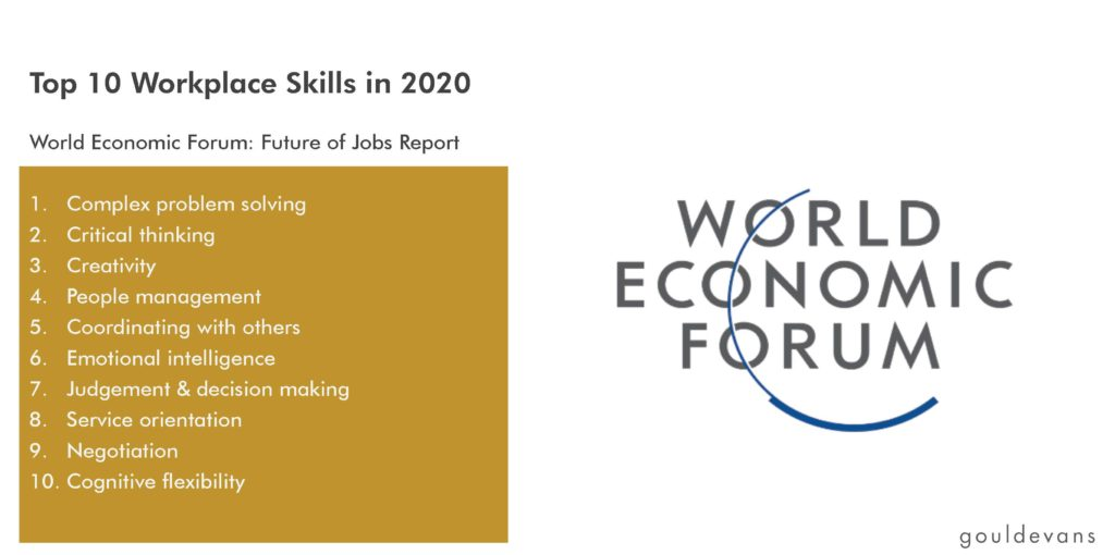 Top 10 Workplace Skills in 2020