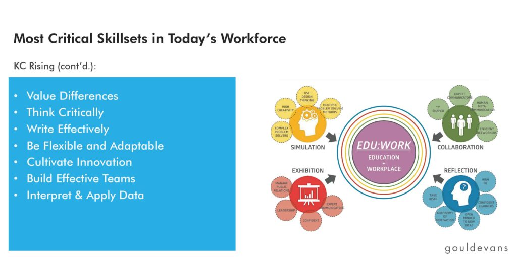 Most Critical Skillsets in Today's Workforce: KC Rising (cont'd)